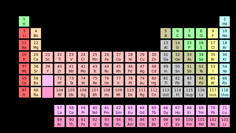 元素記号・周期表
